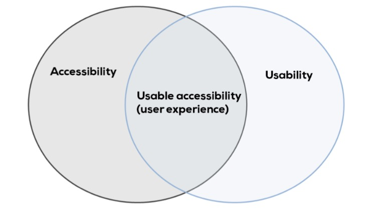Illustration of relationship between web accessibility and usability.