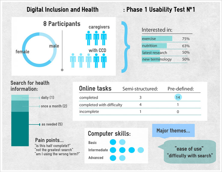 Infographic showing phase 1 usability testing results for a health website.