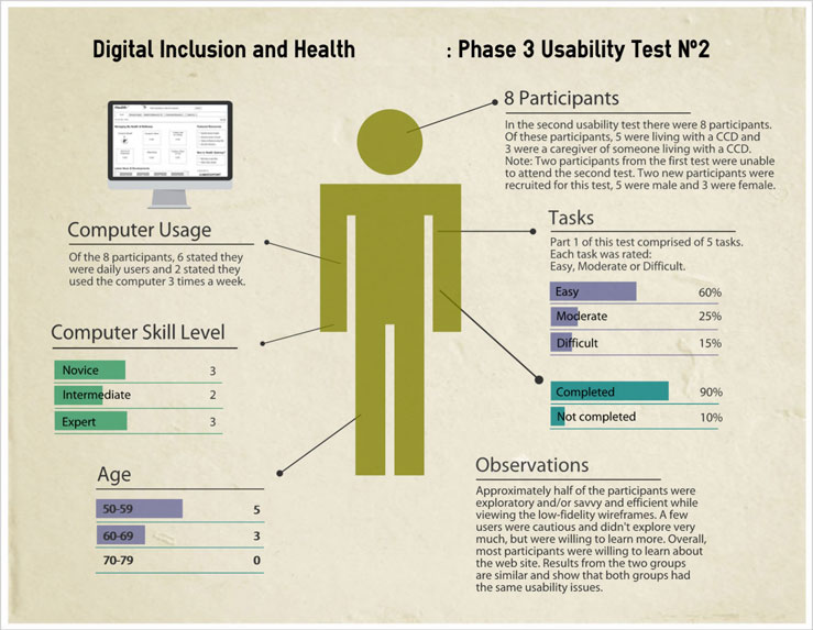 Infographic of phase 3 usability testing results for health website.